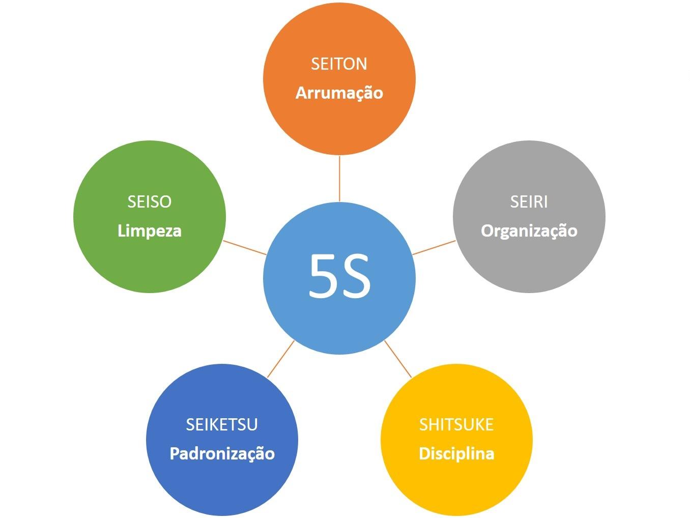 Metodologia 5s.