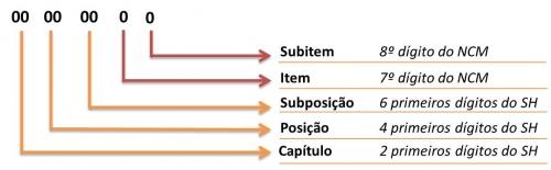 estrutura-da-ncm_bg