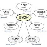 5W2H o que é e como pode te ajudar.