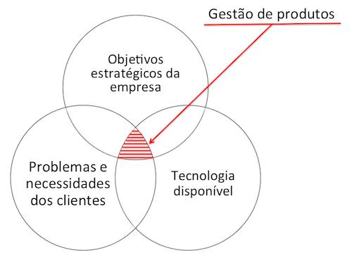 O que é gestão de produtos?