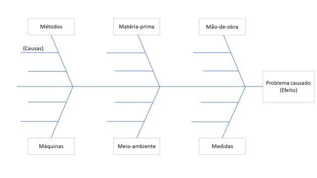 diagrama-ishikawa-em-branco-2-cke
